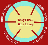 Digital Writing: Perspective, Connective, Creative, Collaborative